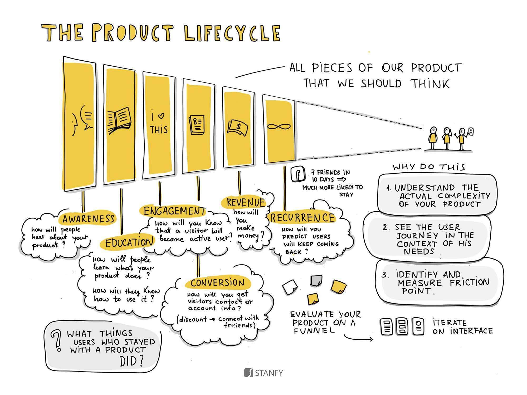 Hand Drawn Product Design Tips